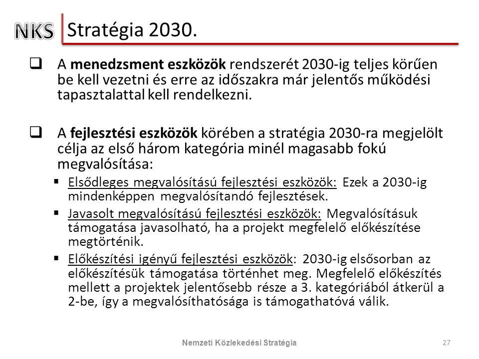 Stratégia 2030.
