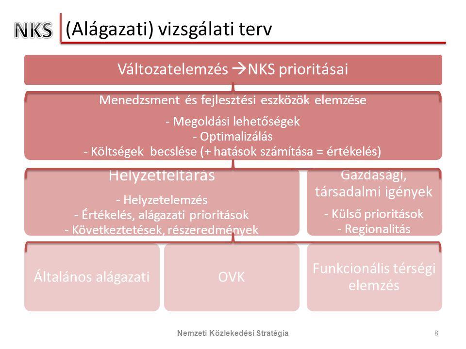 (Alágazati) vizsgálati terv Változatelemzés  NKS prioritásai Menedzsment és fejlesztési eszközök elemzése - Megoldási lehetőségek - Optimalizálás - Költségek becslése (+ hatások számítása = értékelés) Helyzetfeltárás - Helyzetelemzés - Értékelés, alágazati prioritások - Következtetések, részeredmények Általános alágazatiOVK Gazdasági, társadalmi igények - Külső prioritások - Regionalitás Funkcionális térségi elemzés 8 Nemzeti Közlekedési Stratégia