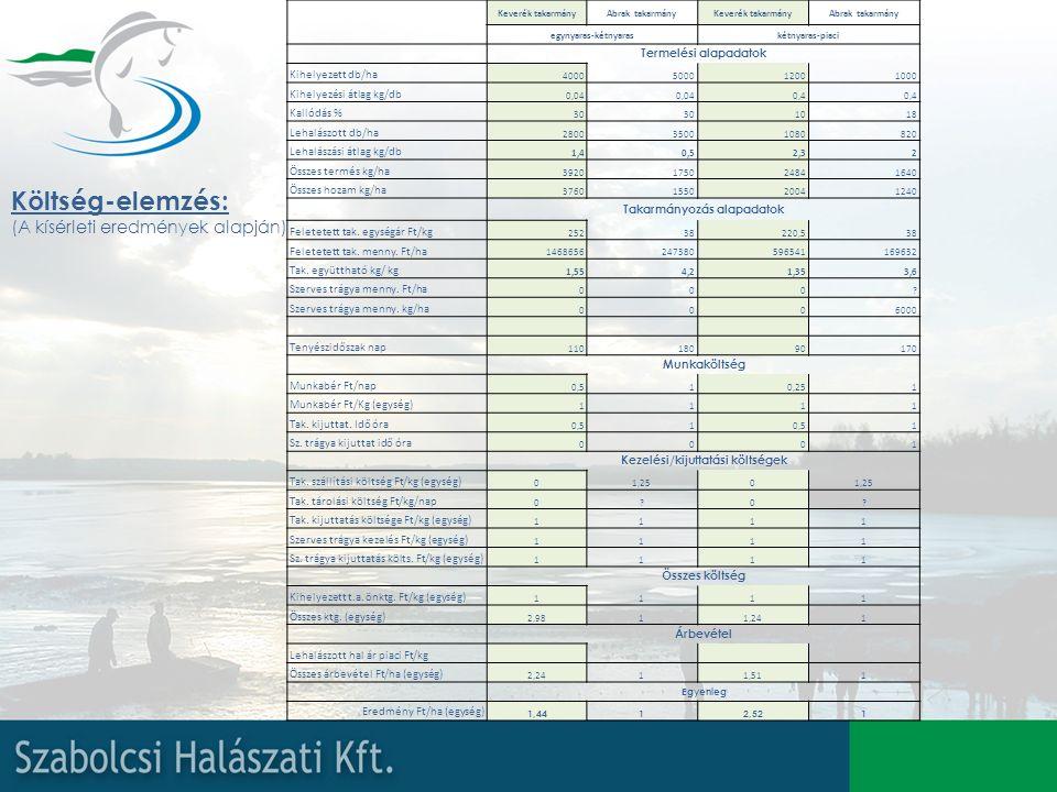 Költség-elemzés: (A kísérleti eredmények alapján) Keverék takarmányAbrak takarmányKeverék takarmányAbrak takarmány egynyaras-kétnyaraskétnyaras-piaci Termelési alapadatok Kihelyezett db/ha 4000500012001000 Kihelyezési átlag kg/db 0,04 0,4 Kallódás % 30 1018 Lehalászott db/ha 280035001080820 Lehalászási átlag kg/db 1,40,52,32 Összes termés kg/ha 3920175024841640 Összes hozam kg/ha 3760155020041240 Takarmányozás alapadatok Feletetett tak.