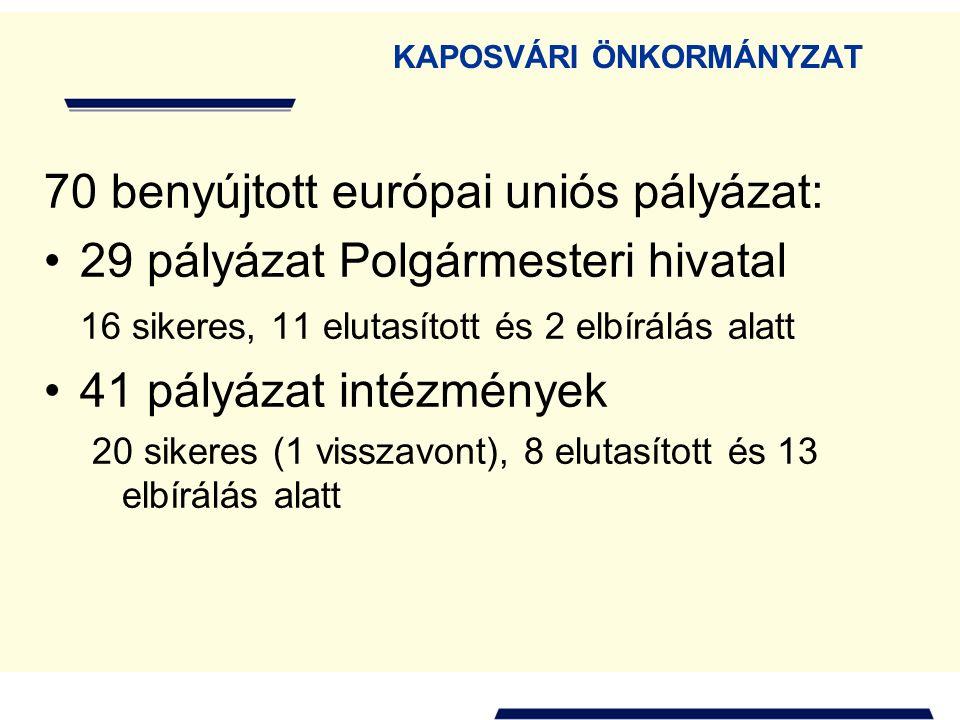 KAPOSVÁRI ÖNKORMÁNYZAT 70 benyújtott európai uniós pályázat: 29 pályázat Polgármesteri hivatal 16 sikeres, 11 elutasított és 2 elbírálás alatt 41 pályázat intézmények 20 sikeres (1 visszavont), 8 elutasított és 13 elbírálás alatt