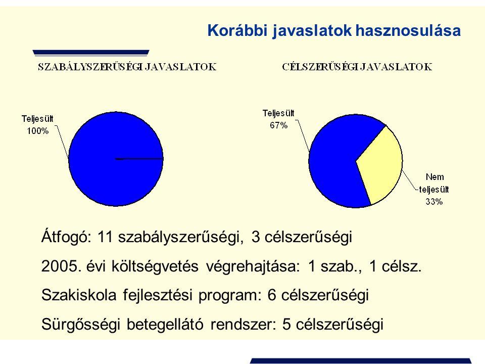 Korábbi javaslatok hasznosulása Átfogó: 11 szabályszerűségi, 3 célszerűségi 2005.