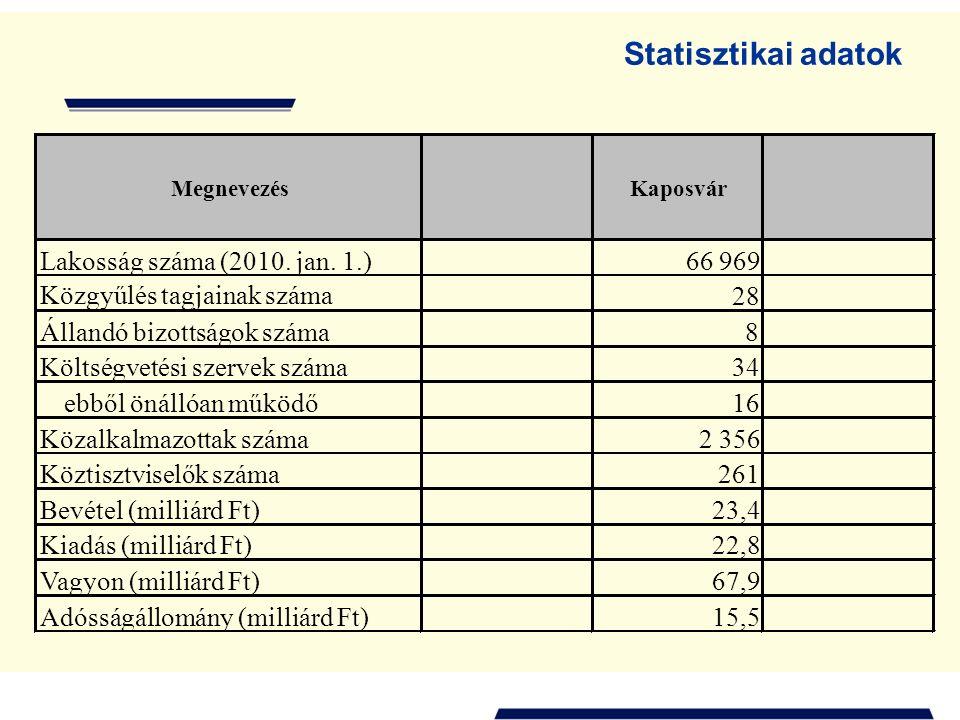 Statisztikai adatok MegnevezésKaposvár Lakosság száma (2010.