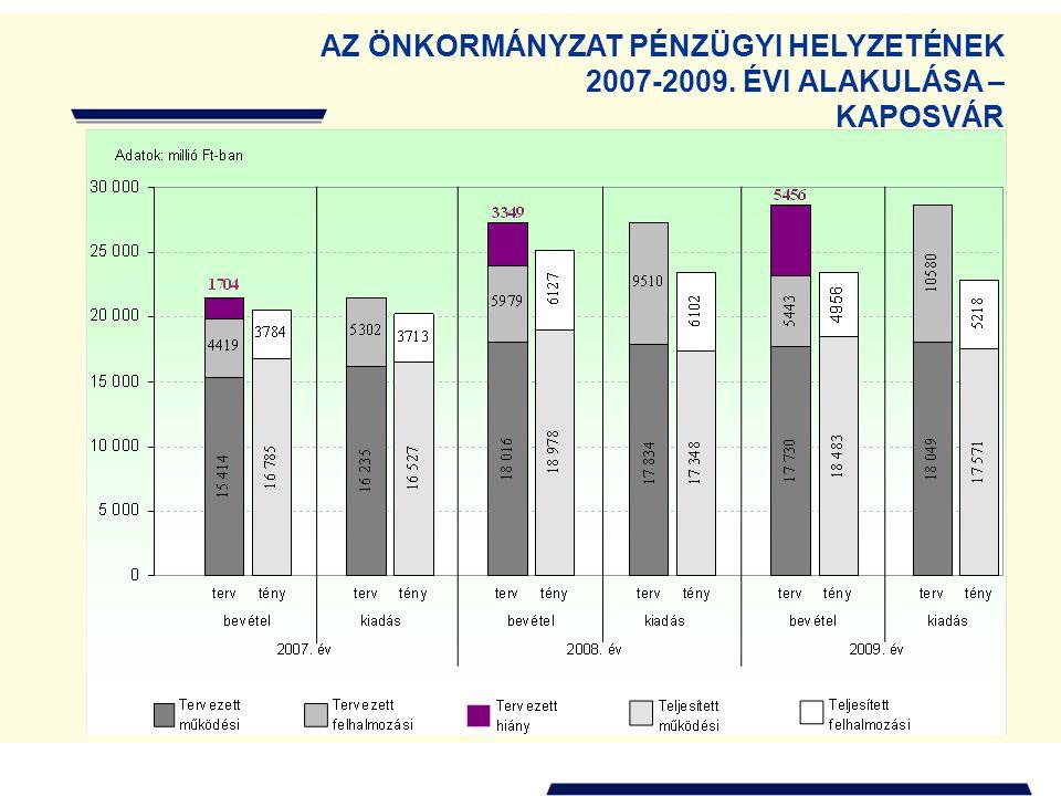 AZ ÖNKORMÁNYZAT PÉNZÜGYI HELYZETÉNEK 2007-2009. ÉVI ALAKULÁSA – KAPOSVÁR