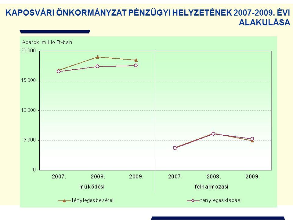 KAPOSVÁRI ÖNKORMÁNYZAT PÉNZÜGYI HELYZETÉNEK 2007-2009. ÉVI ALAKULÁSA