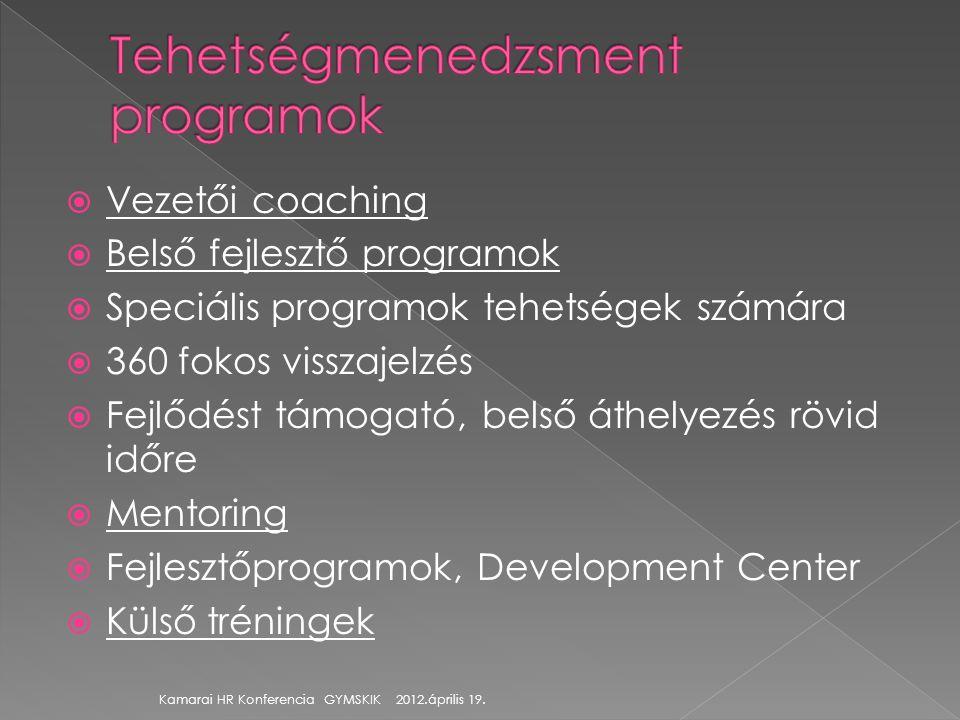  Vezetői coaching  Belső fejlesztő programok  Speciális programok tehetségek számára  360 fokos visszajelzés  Fejlődést támogató, belső áthelyezé