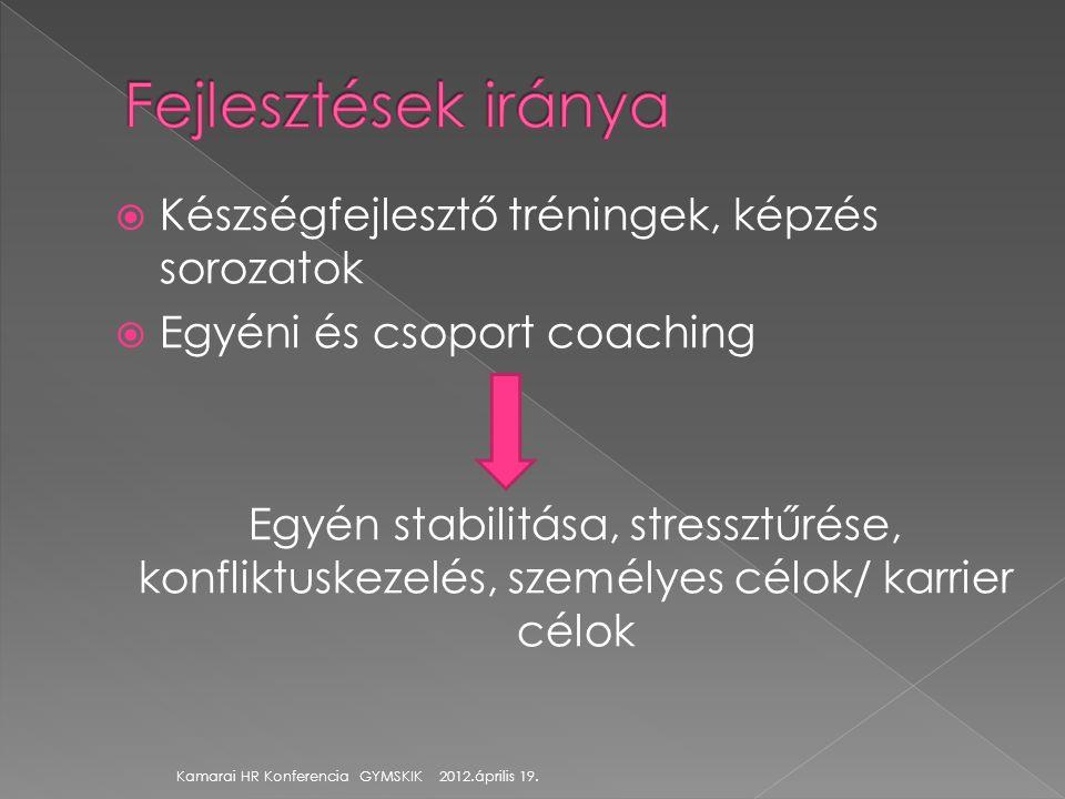 Készségfejlesztő tréningek, képzés sorozatok  Egyéni és csoport coaching Egyén stabilitása, stressztűrése, konfliktuskezelés, személyes célok/ karr