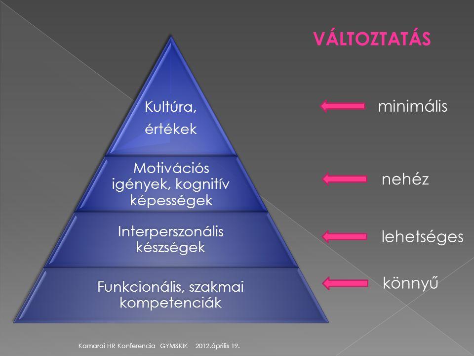 Kultúra, értékek Motivációs igények, kognitív képességek Interperszonális készségek Funkcionális, szakmai kompetenciák VÁLTOZTATÁS minimális nehéz kön