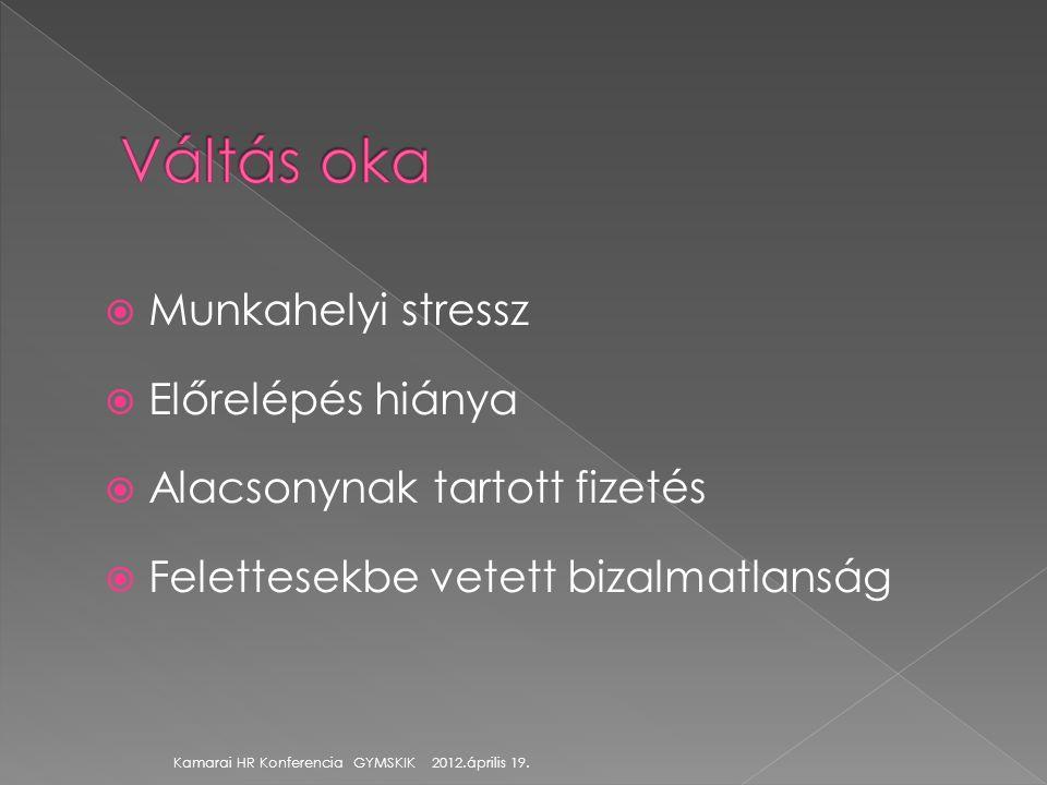  Munkahelyi stressz  Előrelépés hiánya  Alacsonynak tartott fizetés  Felettesekbe vetett bizalmatlanság Kamarai HR Konferencia GYMSKIK 2012.áprili