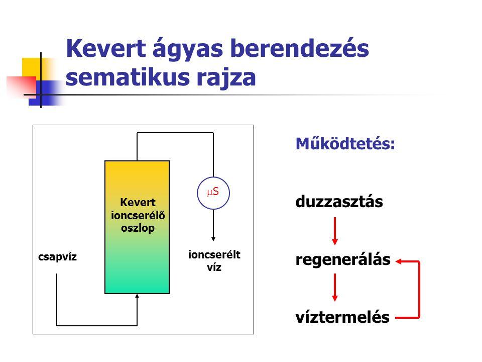 Kevert ágyas berendezés sematikus rajza csapvíz Kevert ioncserélő oszlop ioncserélt víz SS Működtetés: duzzasztás regenerálás víztermelés