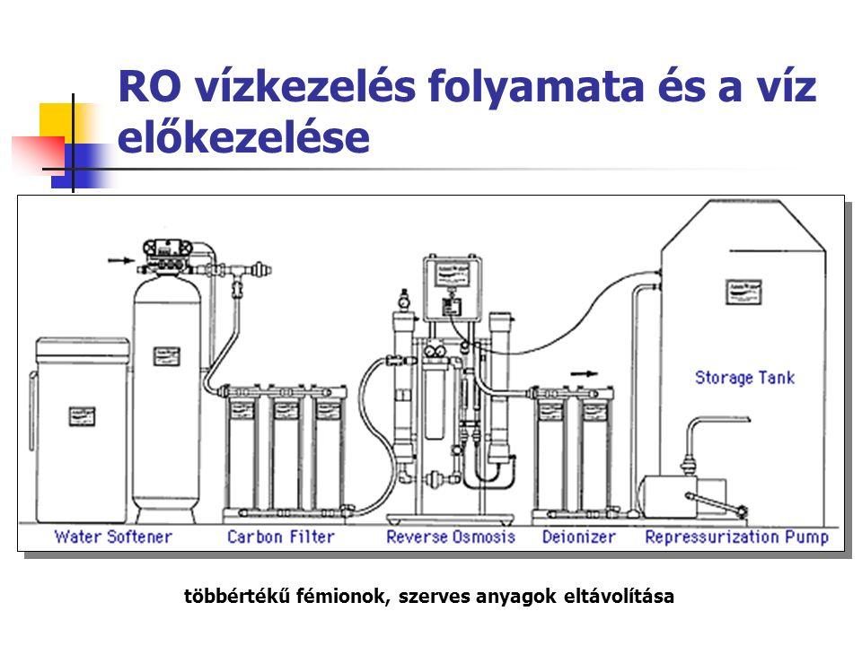 RO vízkezelés folyamata és a víz előkezelése többértékű fémionok, szerves anyagok eltávolítása