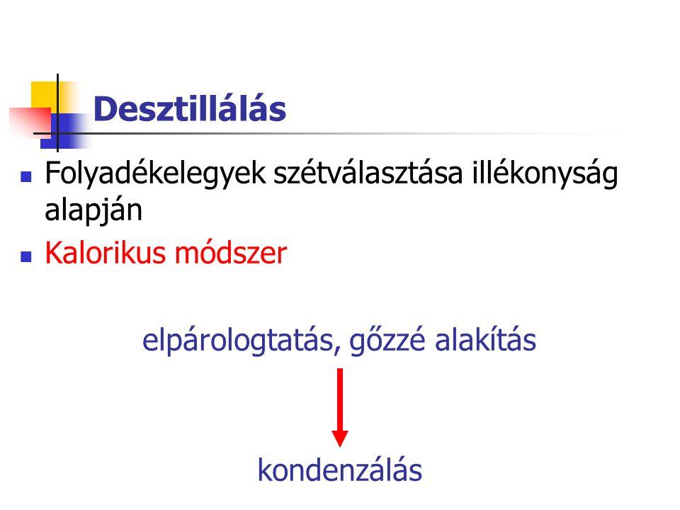 Tengervíz sótalanítása - Membrán desztilláció VI.