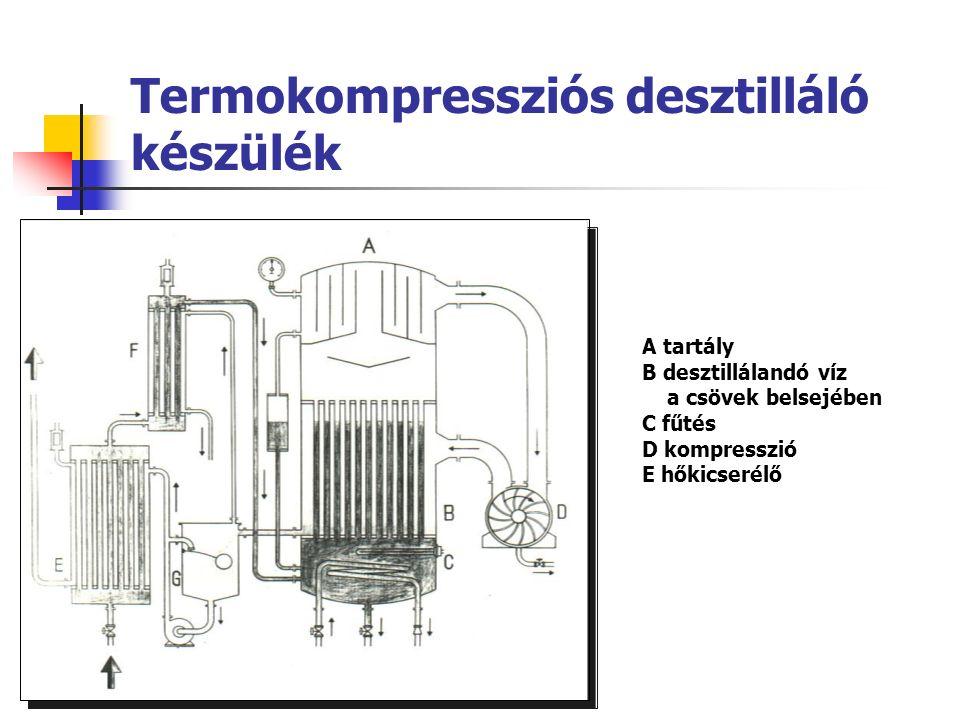 Membralox ® kerámiahordozós membránszűrés (Merck, 1994) Jellemzők pórus: 200 Å = 20 nm membrán: cirkónium szűrőfelület: 3,8 m 2 kapacitás: > 8.000 l / óra vízveszteség: 1 % (RO-nál 30%) energiatakarékosság: 3.000 l / óra – < 2 év