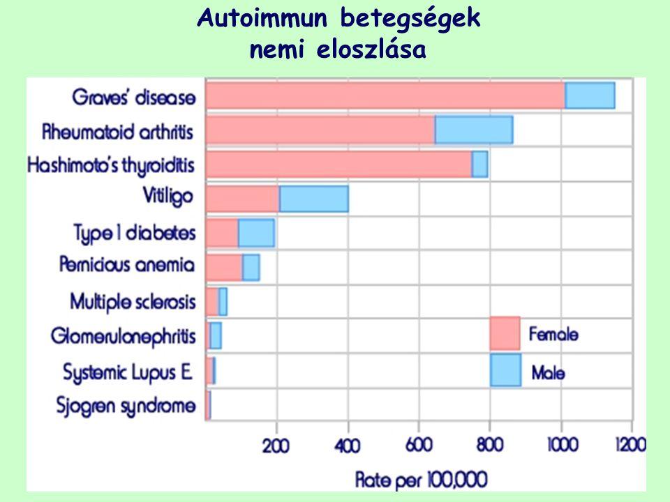 Autoimmun betegségek nemi eloszlása