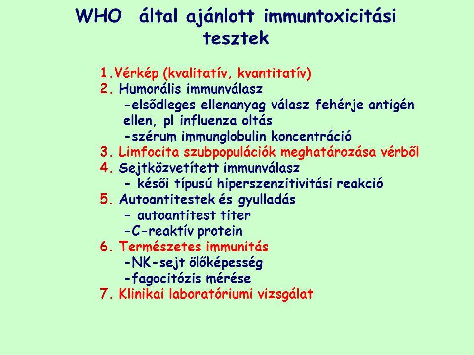 1.Vérkép (kvalitatív, kvantitatív) 2. Humorális immunválasz -elsődleges ellenanyag válasz fehérje antigén ellen, pl influenza oltás -szérum immunglobu