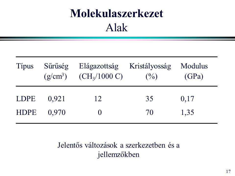 17 Molekulaszerkezet Alak TípusSűrűségElágazottságKristályosságModulus (g/cm 3 )(CH 3 /1000 C)(%) (GPa) LDPE 0,92112350,17 HDPE 0,970 0701,35 Jelentős változások a szerkezetben és a jellemzőkben