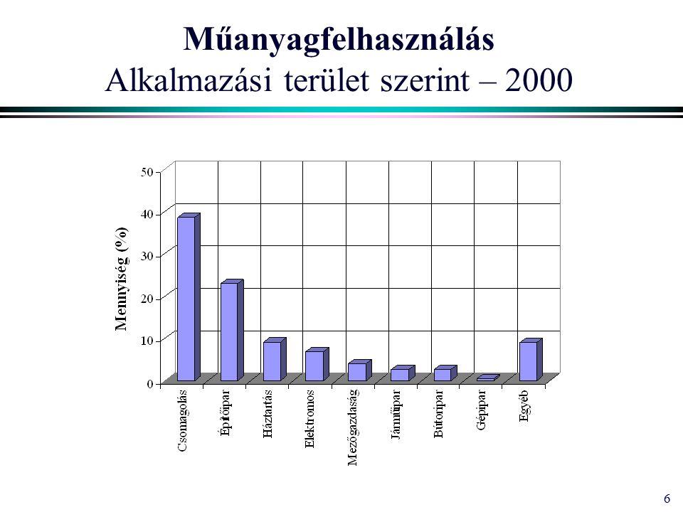 6 Műanyagfelhasználás Alkalmazási terület szerint – 2000
