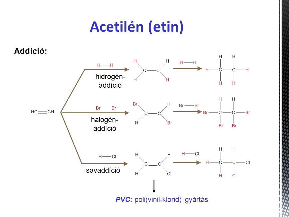 Addíció: PVC: poli(vinil-klorid) gyártás Acetilén (etin) halogén- addíció savaddíció hidrogén- addíció