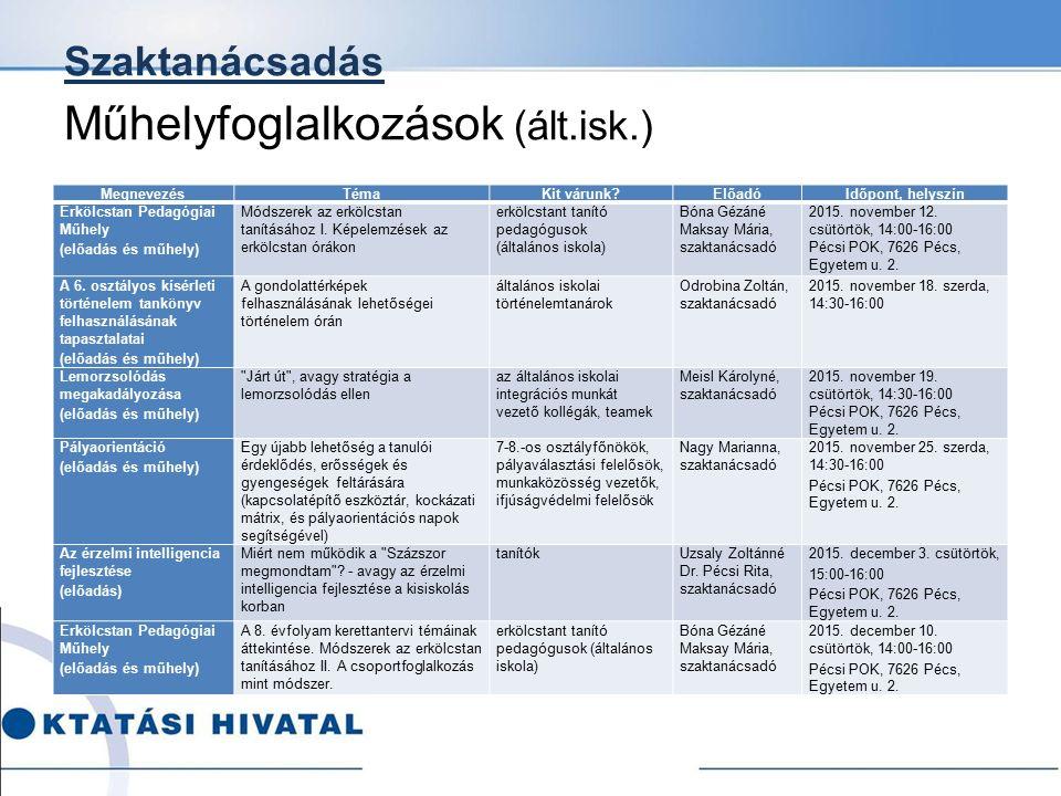 Szaktanácsadás Műhelyfoglalkozások (ált.isk.) MegnevezésTémaKit várunk?ElőadóIdőpont, helyszín Erkölcstan Pedagógiai Műhely (előadás és műhely) Módsze