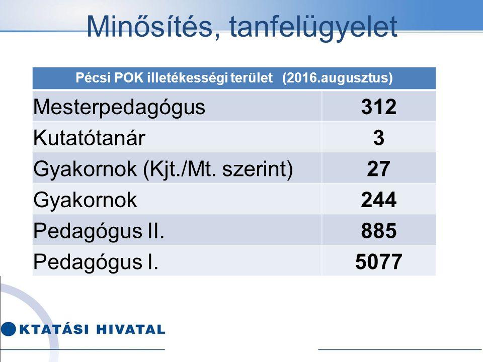 Pécsi POK illetékességi terület (2016.augusztus) Mesterpedagógus312 Kutatótanár3 Gyakornok (Kjt./Mt. szerint)27 Gyakornok244 Pedagógus II.885 Pedagógu