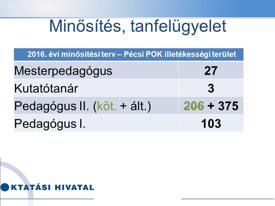 Minősítés, tanfelügyelet 2016. évi minősítési terv – Pécsi POK illetékességi terület Mesterpedagógus27 Kutatótanár3 Pedagógus II. (köt. + ált.)206 + 3