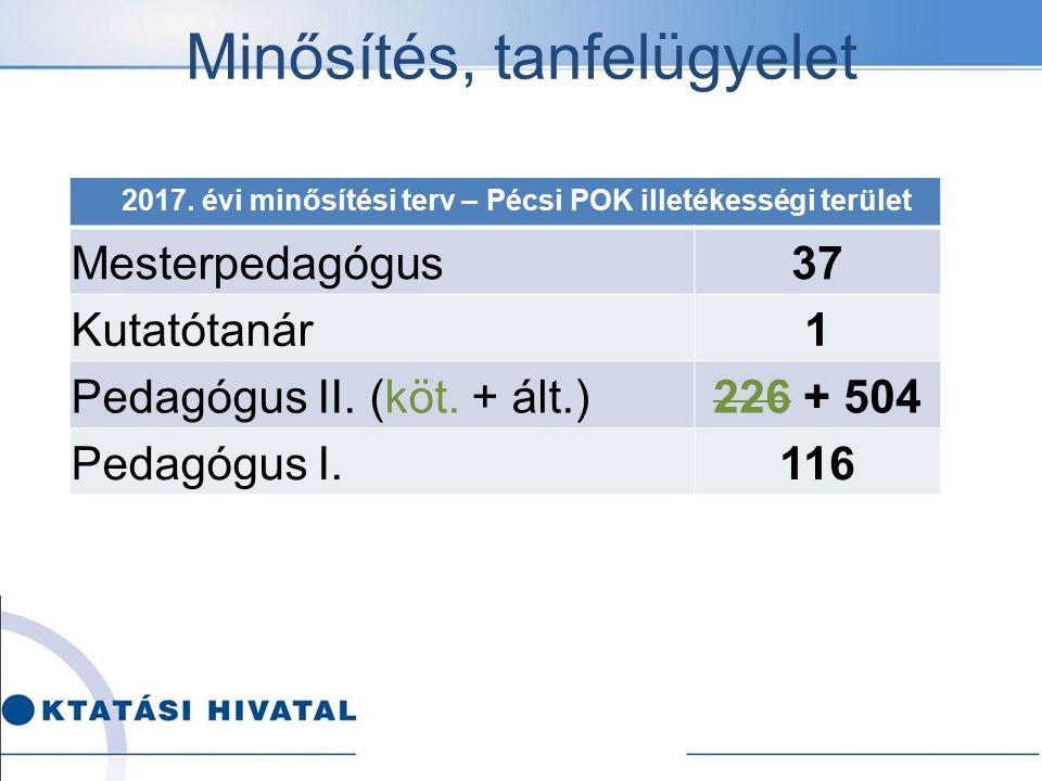 Minősítés, tanfelügyelet 2017. évi minősítési terv – Pécsi POK illetékességi terület Mesterpedagógus37 Kutatótanár1 Pedagógus II. (köt. + ált.)226 + 5