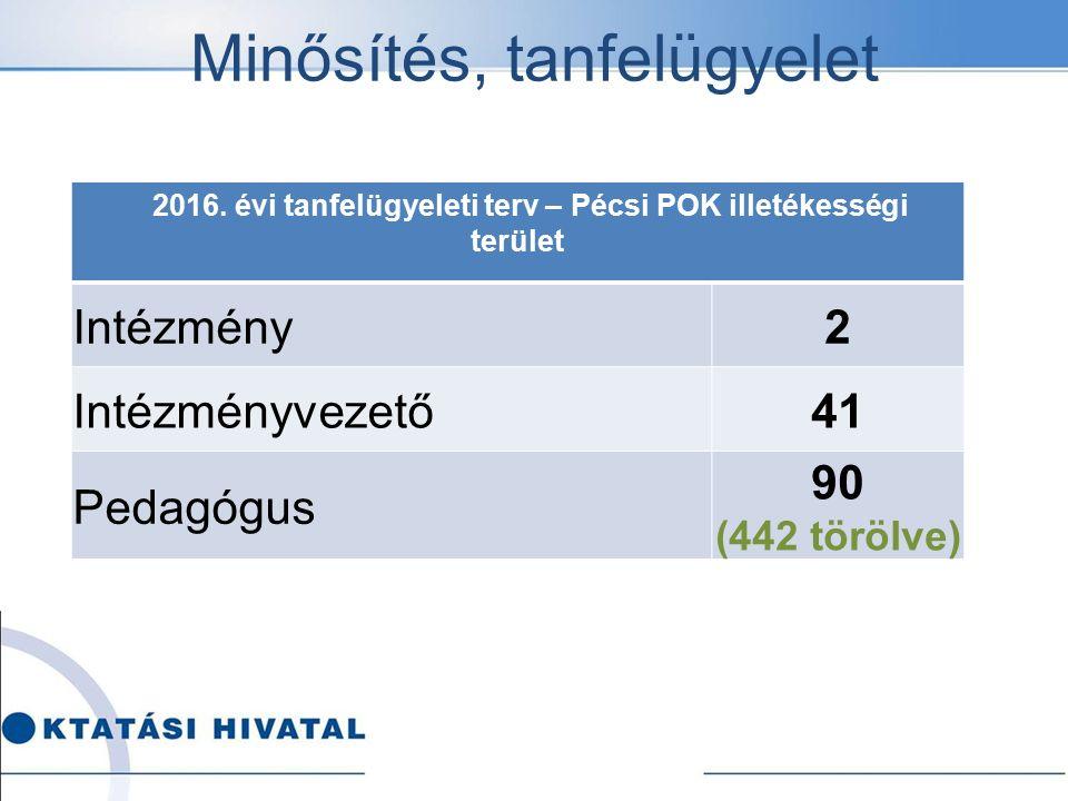 Minősítés, tanfelügyelet 2016. évi tanfelügyeleti terv – Pécsi POK illetékességi terület Intézmény2 Intézményvezető41 Pedagógus 90 (442 törölve)