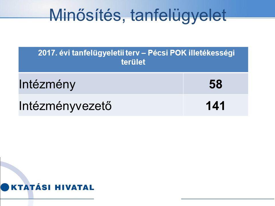 Minősítés, tanfelügyelet 2017. évi tanfelügyeletii terv – Pécsi POK illetékességi terület Intézmény58 Intézményvezető141