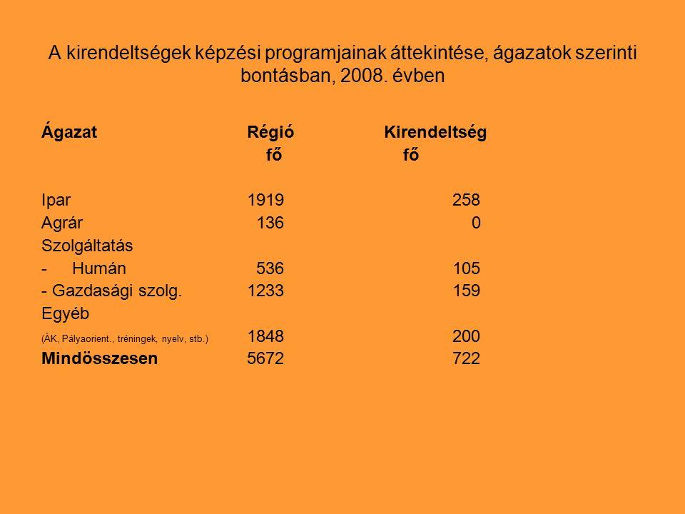Foglalkoztatáshoz kapcsolódó támogatások 2008 évben a Szombathelyi Kirendeltségen Támogatás típusaTámogatott létszám (fő)Támogatás mértéke (millió Ft) Vállalkozóvá válás támogatása 13756,7 Közhasznú foglalkoztatás támogatása 8835,5 Bér és járulék támogatás 21459,7 programok 82,3 munkahelymegőrző 9425,9 Munkahelymegőrző (KÖFA) 7315,7 közmunka 24