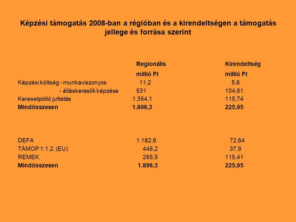 Képzési támogatás 2008-ban a régióban és a kirendeltségen a támogatás jellege és forrása szerint RegionálisKirendeltségmillió Ft Képzési költség - munkaviszonyos 11,2 5,6 - álláskeresők képzése531104,61 Keresetpótló juttatás 1.354,1115,74 Mindösszesen 1.896,3225,95 DEFA1.182,6 72,64 TÁMOP 1.1.2.