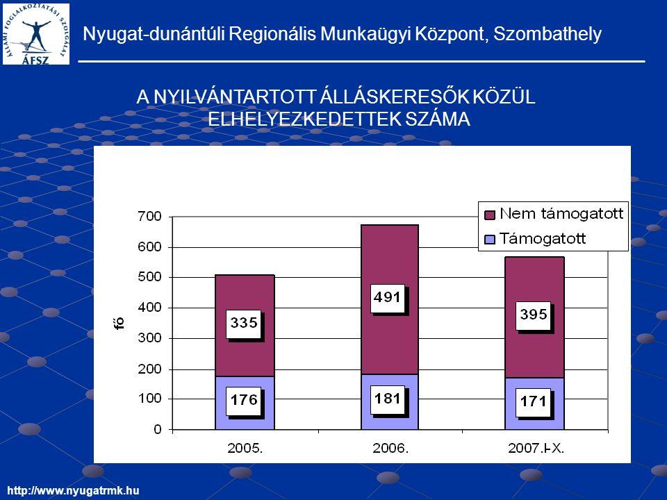 Nyugat-dunántúli Regionális Munkaügyi Központ, Szombathely http://www.nyugatrmk.hu A NYILVÁNTARTOTT ÁLLÁSKERESŐK KÖZÜL ELHELYEZKEDETTEK SZÁMA