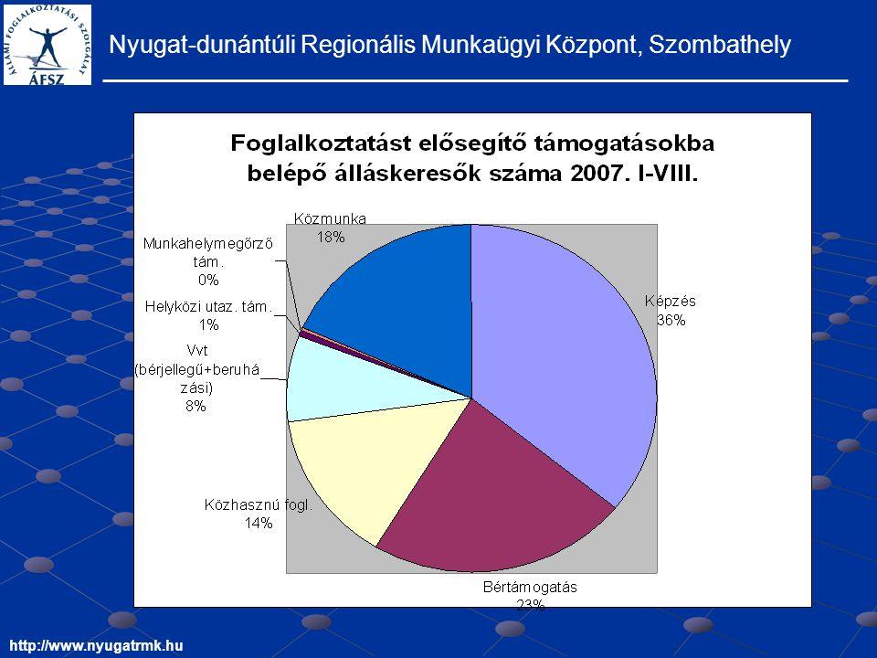 Nyugat-dunántúli Regionális Munkaügyi Központ, Szombathely http://www.nyugatrmk.hu