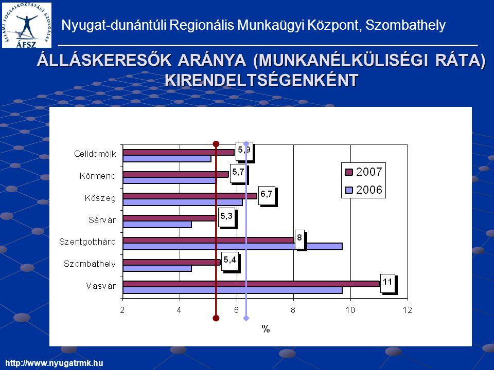 ÁLLÁSKERESŐK ARÁNYA (MUNKANÉLKÜLISÉGI RÁTA) KIRENDELTSÉGENKÉNT Nyugat-dunántúli Regionális Munkaügyi Központ, Szombathely http://www.nyugatrmk.hu