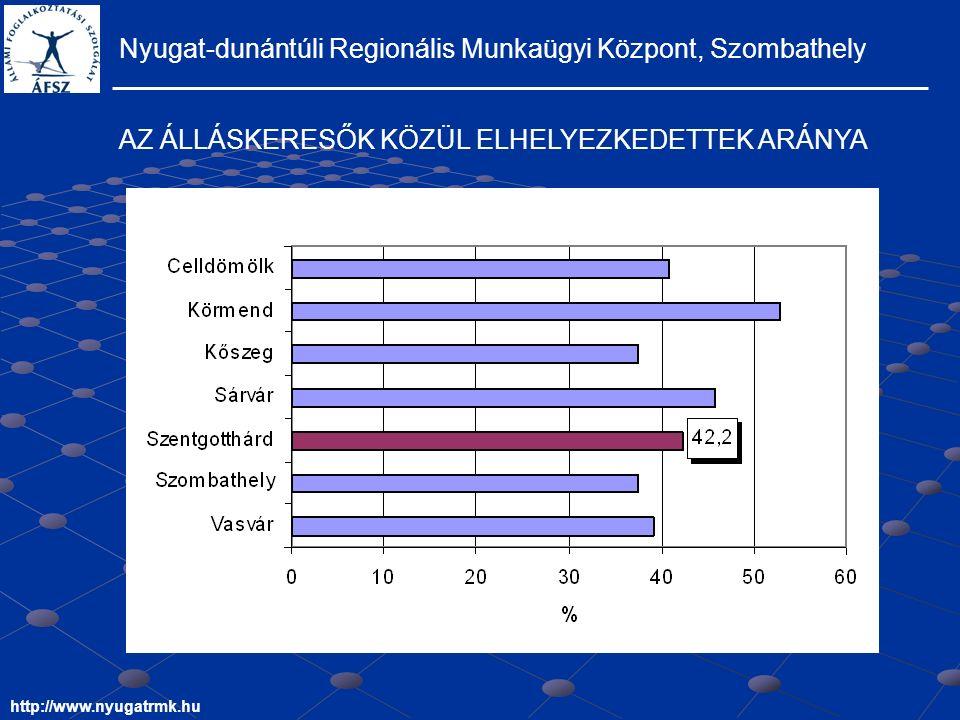 Nyugat-dunántúli Regionális Munkaügyi Központ, Szombathely http://www.nyugatrmk.hu AZ ÁLLÁSKERESŐK KÖZÜL ELHELYEZKEDETTEK ARÁNYA