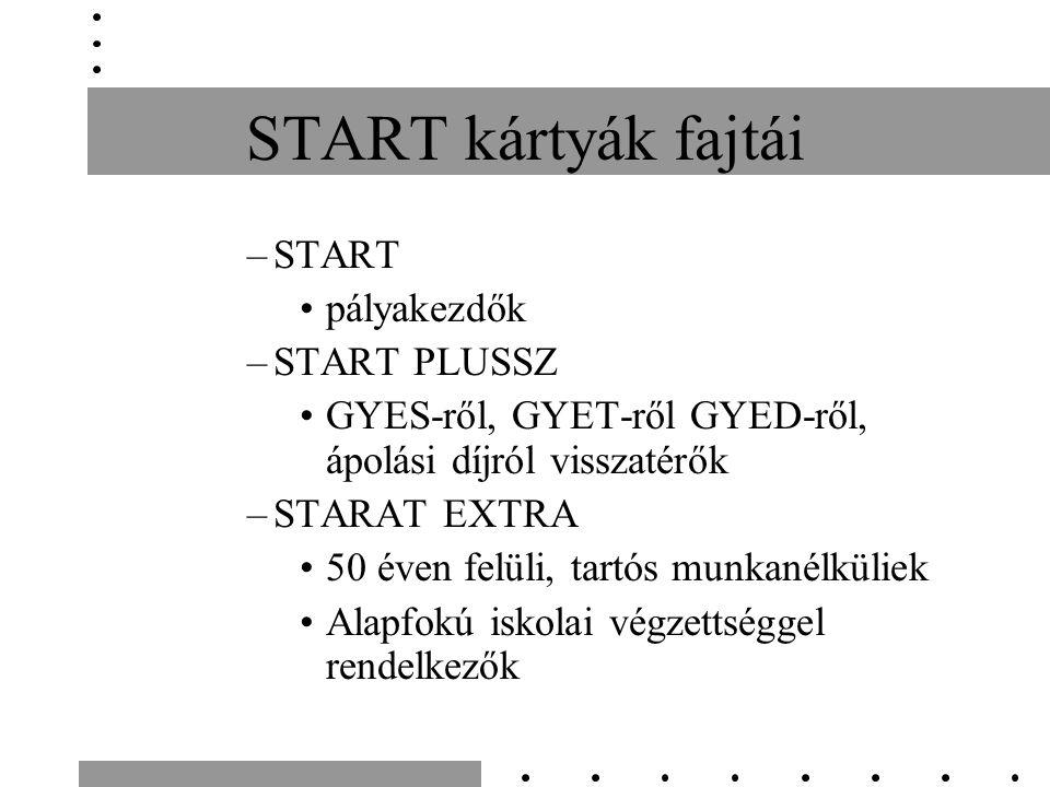 START kártyák fajtái –START pályakezdők –START PLUSSZ GYES-ről, GYET-ről GYED-ről, ápolási díjról visszatérők –STARAT EXTRA 50 éven felüli, tartós munkanélküliek Alapfokú iskolai végzettséggel rendelkezők