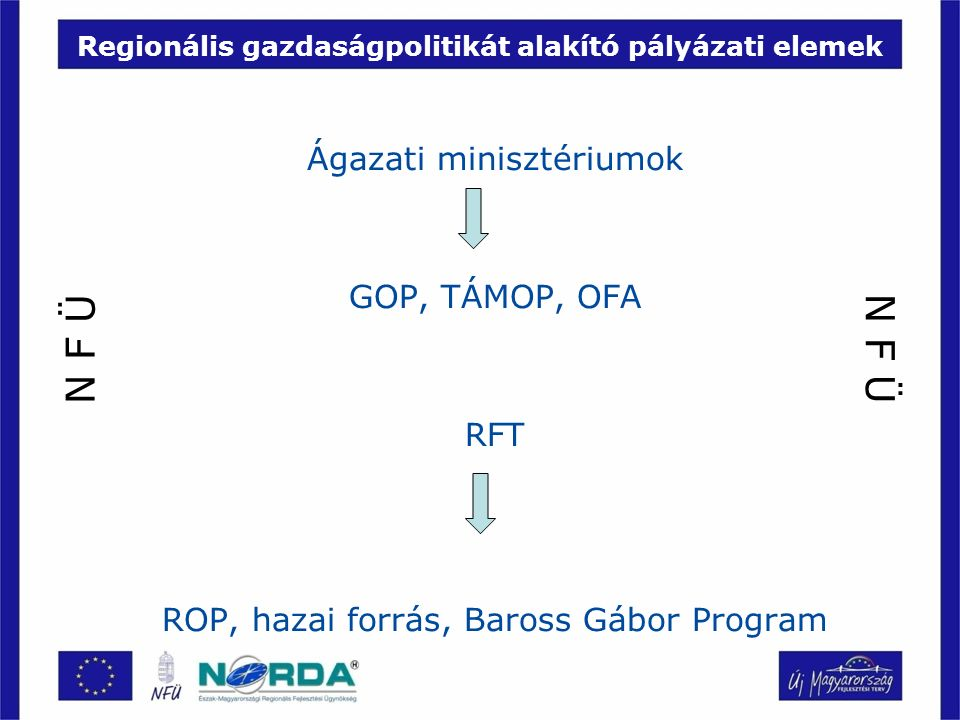 Regionális gazdaságpolitikát alakító pályázati elemek Ágazati minisztériumok GOP, TÁMOP, OFA RFT ROP, hazai forrás, Baross Gábor Program N F Ü