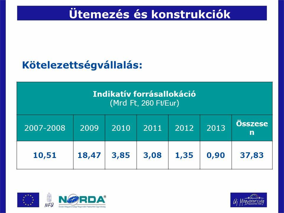 Ütemezés és konstrukciók Kötelezettségvállalás: Indikatív forrásallokáció (Mrd Ft, 260 Ft/Eur ) 2007-200820092010201120122013 Összese n 10,5118,473,853,081,350,9037,83