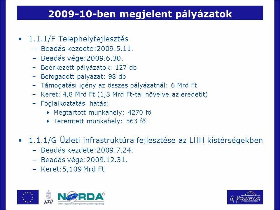 2009-10-ben megjelent pályázatok 1.1.1/F Telephelyfejlesztés –Beadás kezdete:2009.5.11. –Beadás vége:2009.6.30. –Beérkezett pályázatok: 127 db –Befoga