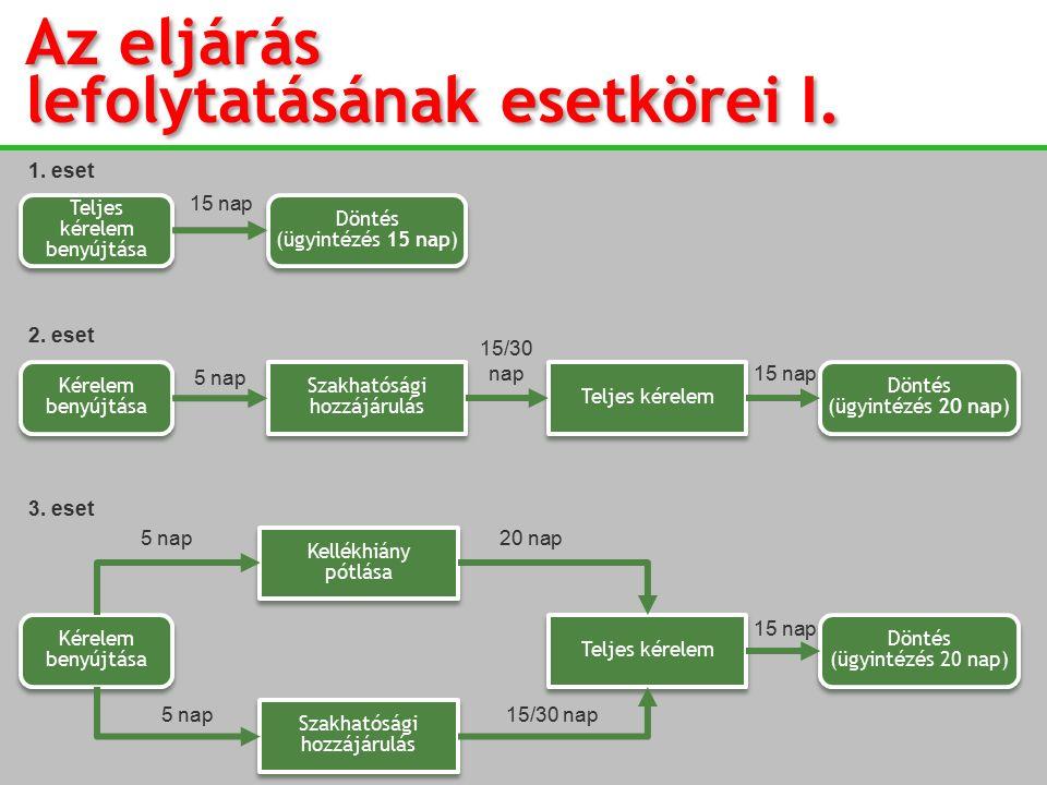 Teljes kérelem benyújtása Döntés (ügyintézés 15 nap) 15 nap Kérelem benyújtása Szakhatósági hozzájárulás Szakhatósági hozzájárulás Teljes kérelem Kére