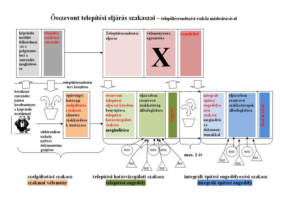 Az ügydöntő építésügyi hatóság feladata: a településrendezési eszköz egyeztetési szakasza (314/2012. (XI. 8.) Kormr.), az elvi építési keretengedélyez