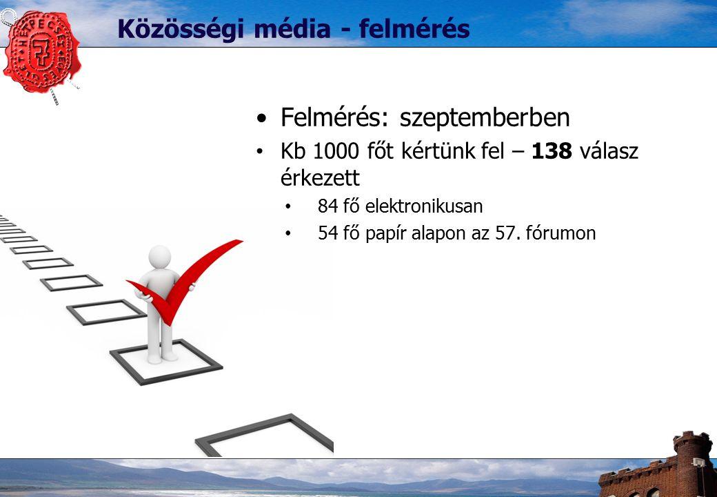 Közösségi média - felmérés Felmérés: szeptemberben Kb 1000 főt kértünk fel – 138 válasz érkezett 84 fő elektronikusan 54 fő papír alapon az 57.