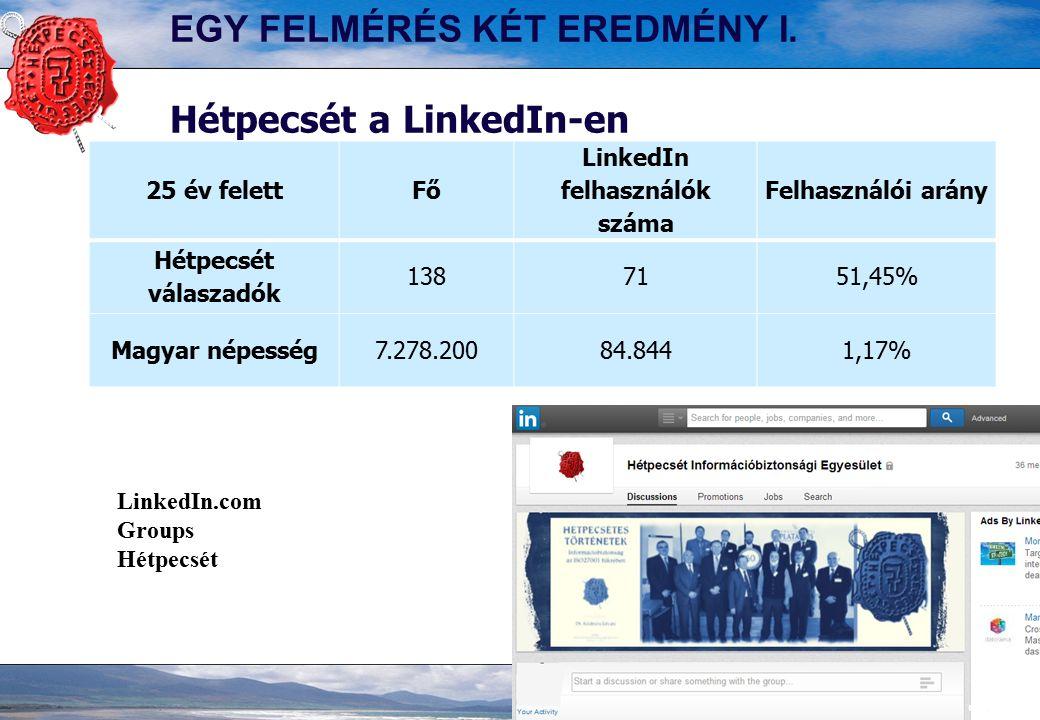 EGY FELMÉRÉS KÉT EREDMÉNY I. Hétpecsét a LinkedIn-en 25 év felettFő LinkedIn felhasználók száma Felhasználói arány Hétpecsét válaszadók 1387151,45% Ma