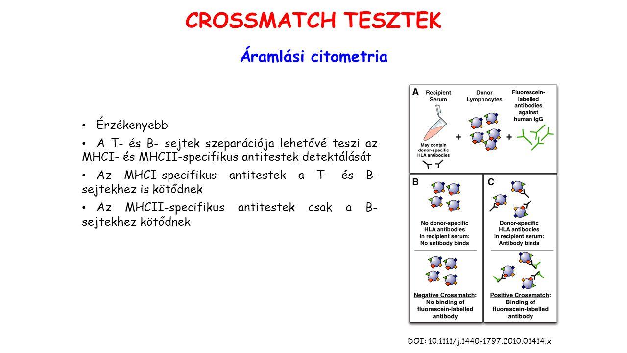 Áramlási citometria Érzékenyebb A T- és B- sejtek szeparációja lehetővé teszi az MHCI- és MHCII-specifikus antitestek detektálását Az MHCI-specifikus antitestek a T- és B- sejtekhez is kötődnek Az MHCII-specifikus antitestek csak a B- sejtekhez kötődnek DOI: 10.1111/j.1440-1797.2010.01414.x CROSSMATCH TESZTEK