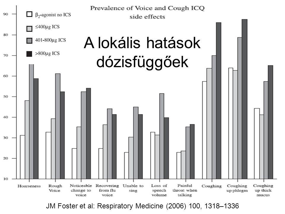 JM Foster et al: Respiratory Medicine (2006) 100, 1318–1336 A lokális hatások dózisfüggőek