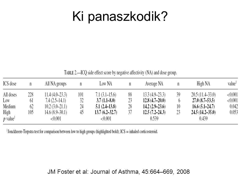 Ki panaszkodik? JM Foster et al: Journal of Asthma, 45:664–669, 2008
