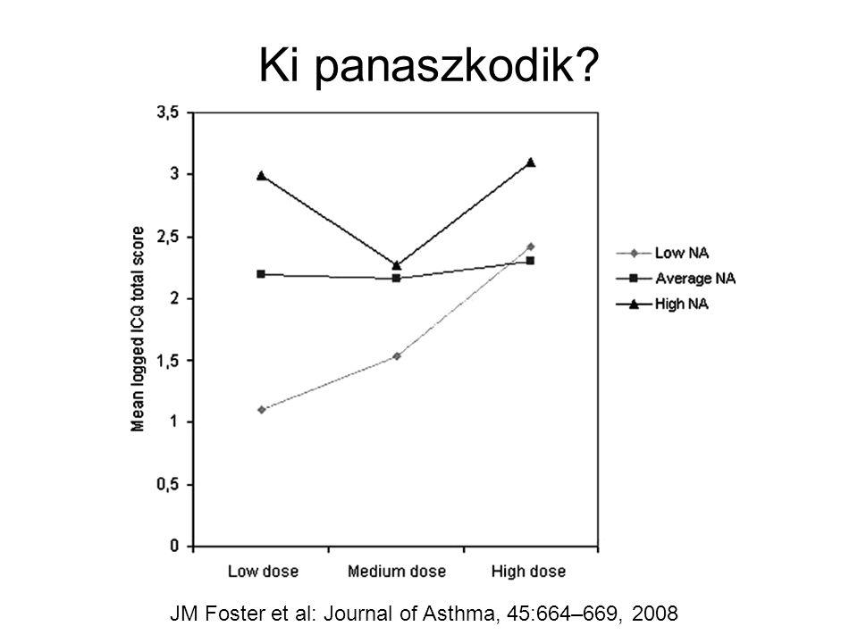 Ki panaszkodik JM Foster et al: Journal of Asthma, 45:664–669, 2008