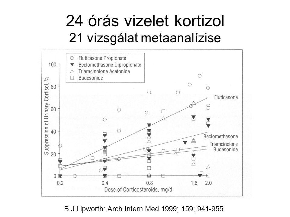 24 órás vizelet kortizol 21 vizsgálat metaanalízise B J Lipworth: Arch Intern Med 1999; 159; 941-955.