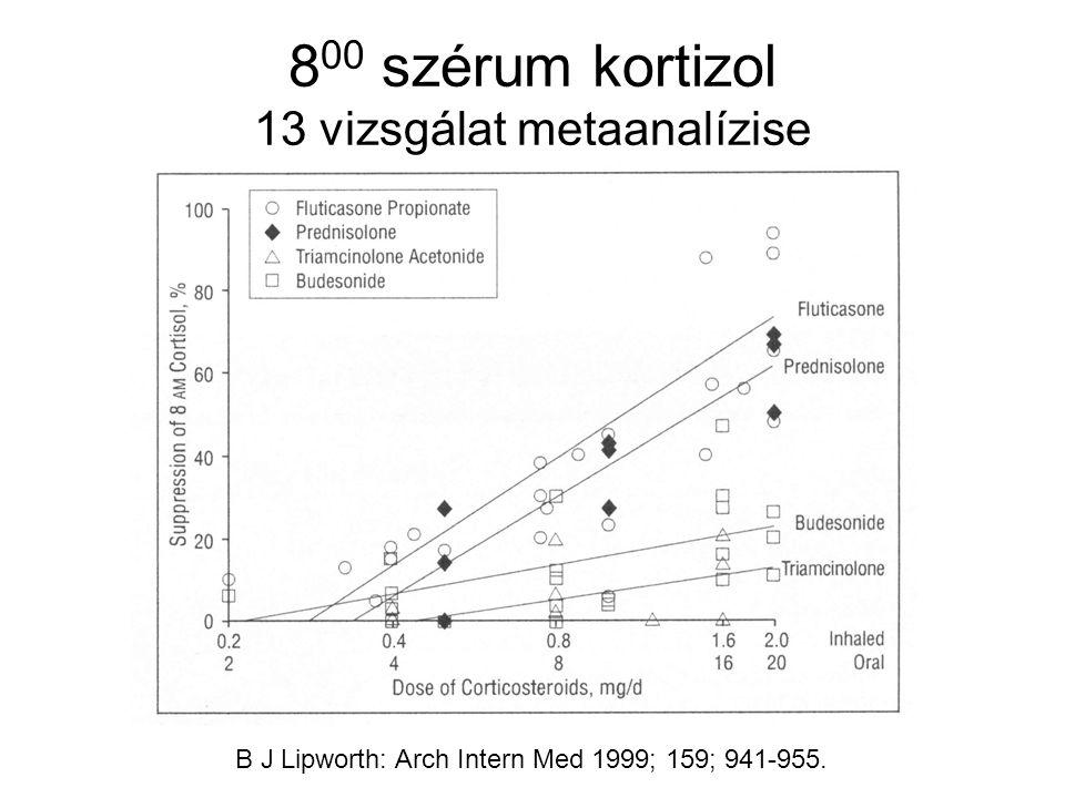 8 00 szérum kortizol 13 vizsgálat metaanalízise B J Lipworth: Arch Intern Med 1999; 159; 941-955.
