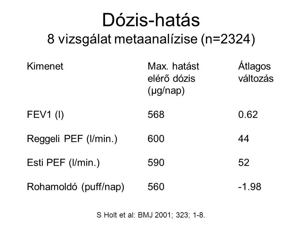 Dózis-hatás 8 vizsgálat metaanalízise (n=2324) S Holt et al: BMJ 2001; 323; 1-8.