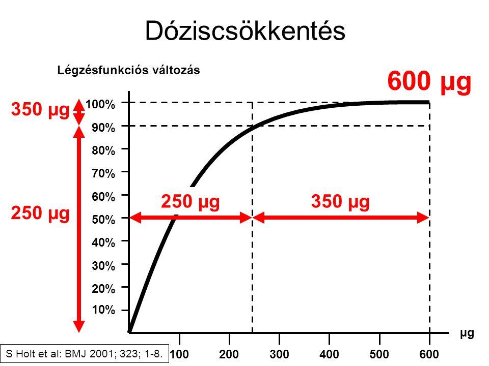 10% 20% 30% 40% 50% 60% 70% 80% 90% 100% Dóziscsökkentés Légzésfunkciós változás 100 200 300400 500600 µgµg 250 µg350 µg 250 µg 350 µg S Holt et al: BMJ 2001; 323; 1-8.