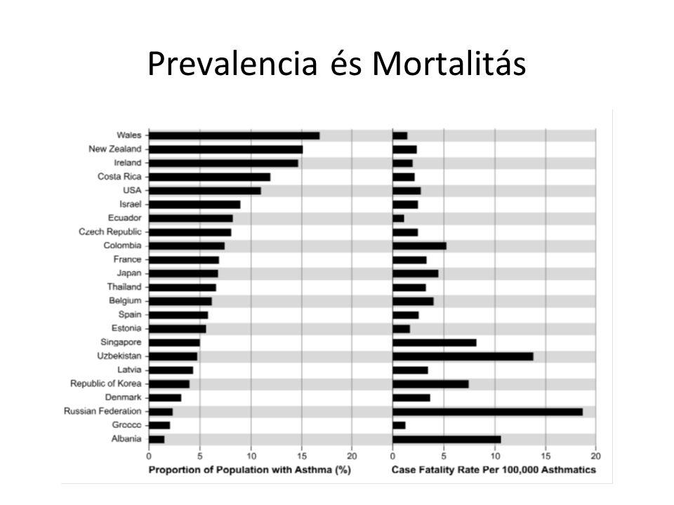 Prevalencia és Mortalitás